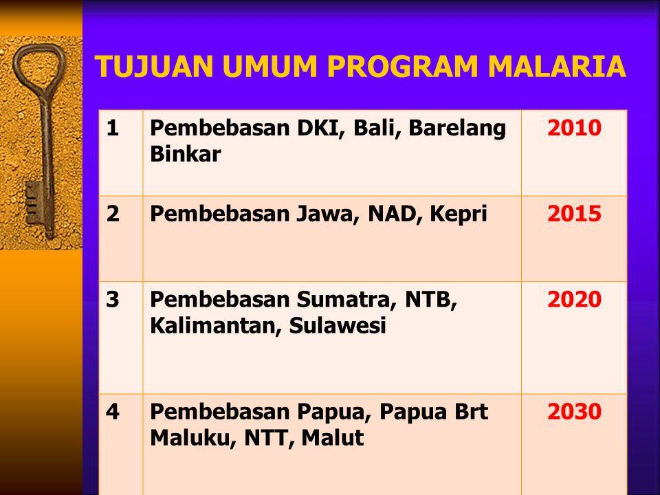 TUJUAN UMUM PROGRAM MALARIA 1Pembebasan DKI, Bali, Barelang Binkar 2010 2Pembebasan Jawa, NAD, Kepri2015 3Pembebasan Sumatra, NTB, Kalimantan, Sulawes