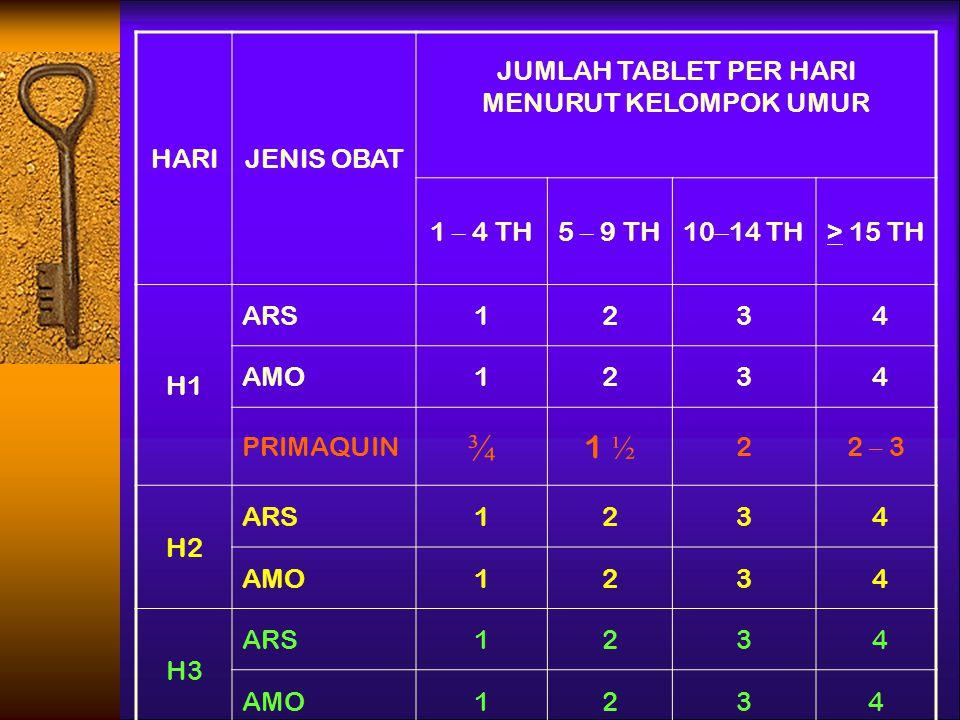 HARIJENIS OBAT JUMLAH TABLET PER HARI MENURUT KELOMPOK UMUR 1 – 4 TH5 – 9 TH10 – 14 TH> 15 TH H1 ARS123 4 AMO123 4 PRIMAQUIN ¾ 1 ½ 22 – 3 H2 ARS123 4 AMO123 4 H3 ARS123 4 AMO1234
