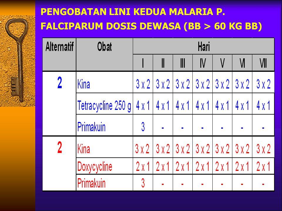 PENGOBATAN LINI KEDUA MALARIA P. FALCIPARUM DOSIS DEWASA (BB > 60 KG BB)