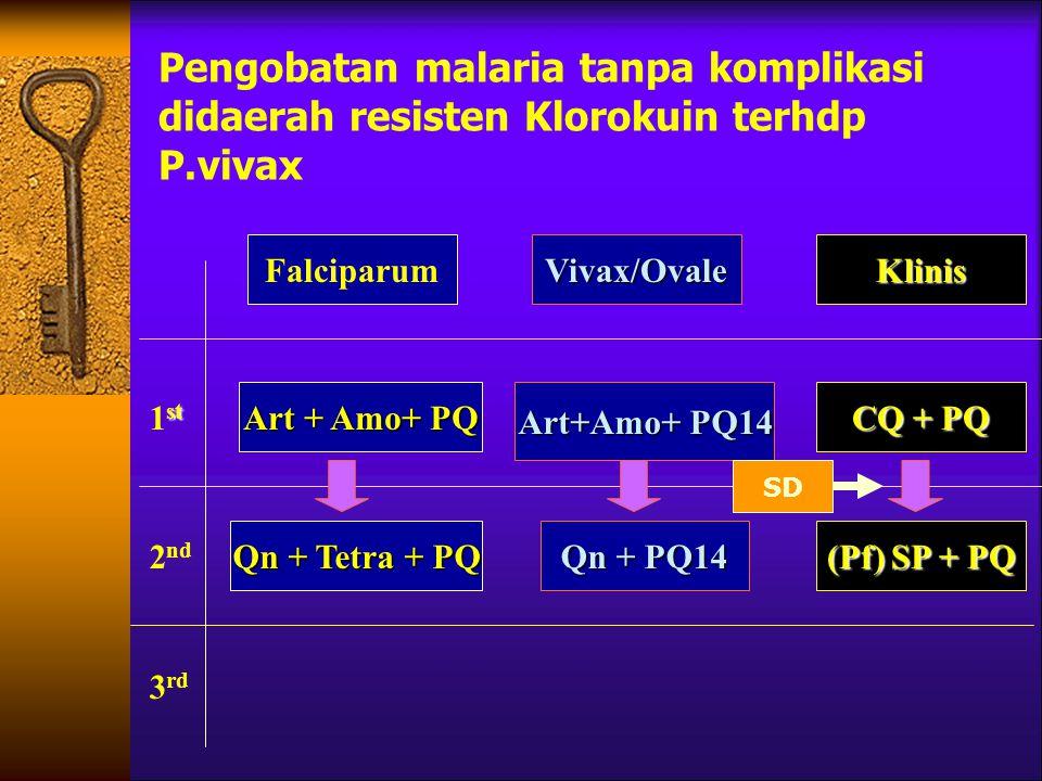 Pengobatan malaria tanpa komplikasi didaerah resisten Klorokuin terhdp P.vivax Art + Amo+ PQ Qn + PQ14 Art+Amo+ PQ14 (Pf) SP + PQ CQ + PQ KlinisVivax/Ovale Qn + Tetra + PQ Falciparum st 1 st 2 nd 3 rd SD