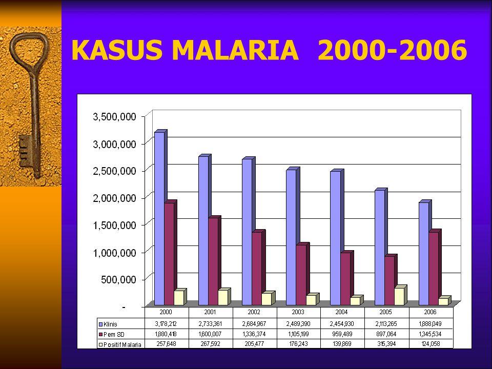 KASUS MALARIA 2000-2006