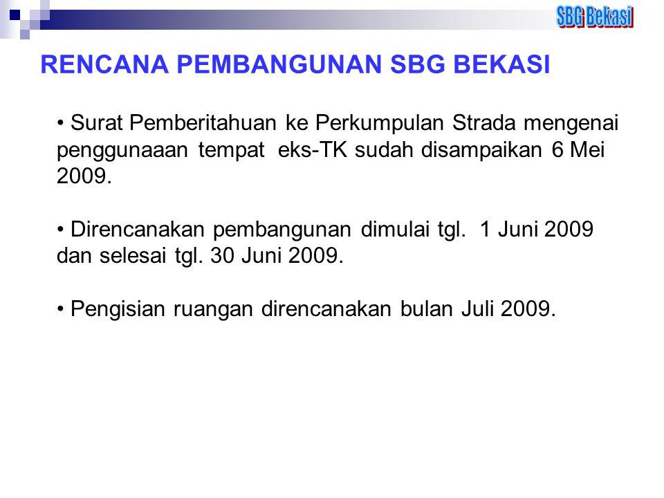 RENCANA PEMBANGUNAN SBG BEKASI Surat Pemberitahuan ke Perkumpulan Strada mengenai penggunaaan tempat eks-TK sudah disampaikan 6 Mei 2009. Direncanakan