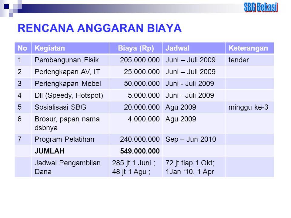 RENCANA ANGGARAN BIAYA NoKegiatanBiaya (Rp)JadwalKeterangan 1Pembangunan Fisik205.000.000Juni – Juli 2009tender 2Perlengkapan AV, IT25.000.000Juni – J