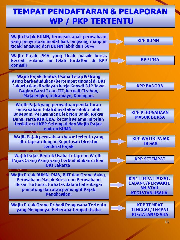 9 TEMPAT PELAPORAN USAHA ORANG PRIBADI B A D A N WP SEBAGAI PENGUSAHA YANG DIKENAKAN PAJAK MENURUT UU PPN KANTOR PELAYANAN PAJAK TEMPAT TINGGALTEMPAT