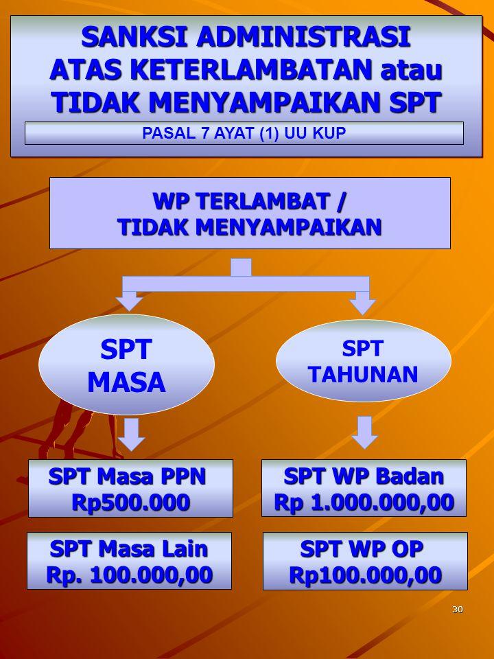 29 PENYAMPAIAN SPT PASAL 6 UU KUP JO. KEP- 518 /PJ./2000 Dengan Cara Disampaikan langsung ke KPP/ KP4 WP menerima tanda bukti dan tanggal penerimaan D