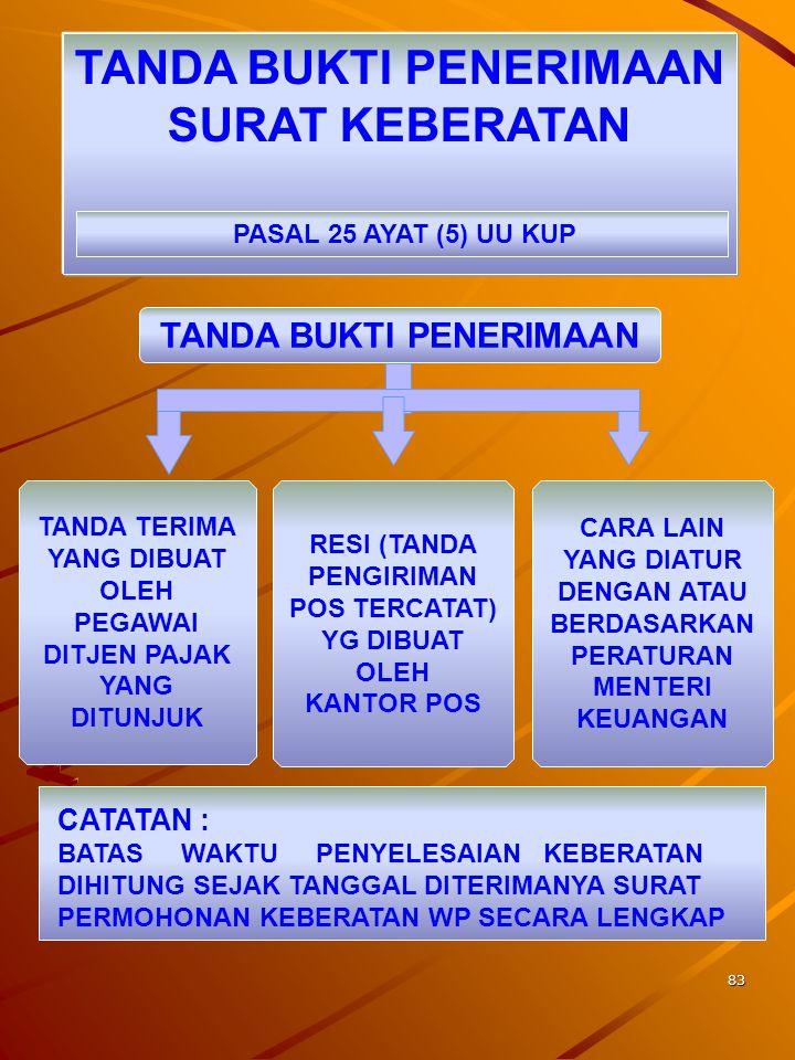 82 SYARAT PENGAJUAN KEBERATAN 1.TERTULIS DALAM BAHASA INDONESIA 2.MEMUAT JUMLAH PAJAK YG TERUTANG ATAU JUMLAH PAJAK YG DIPOTONG ATAU DIPUNGUT ATAU JUM