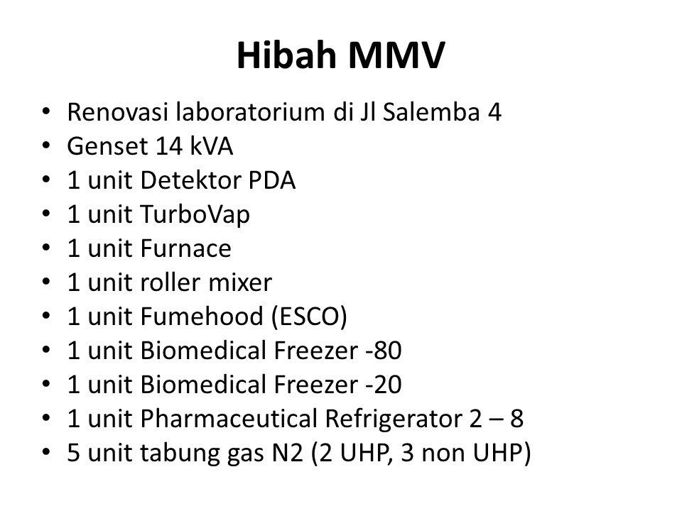 Hibah MMV Renovasi laboratorium di Jl Salemba 4 Genset 14 kVA 1 unit Detektor PDA 1 unit TurboVap 1 unit Furnace 1 unit roller mixer 1 unit Fumehood (ESCO) 1 unit Biomedical Freezer -80 1 unit Biomedical Freezer -20 1 unit Pharmaceutical Refrigerator 2 – 8 5 unit tabung gas N2 (2 UHP, 3 non UHP)