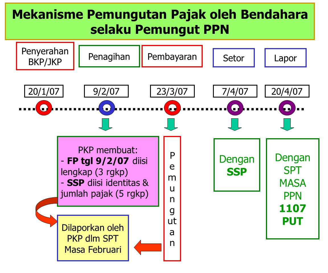 PEMUNGUT PPN (Bendahara Pemerintah) Mekanisme Pemungutan PKP Rekanan wajib membuat Faktur Pajak (rangkap 3) dan SSP (rangkap 5) pada saat menyampaikan