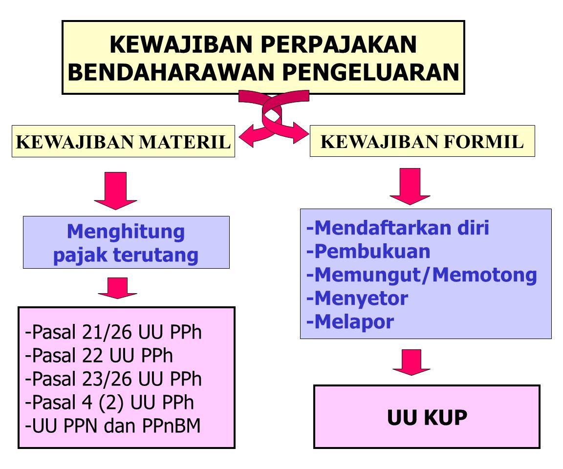 Contoh pengisian SPT Masa 1107 PUT Tanggal 14 April 2007: Melakukan pembayaran melalui KPPN kepada PT JAYATEVE pedagang besar teve (sudah dikukuhkan sebagai PKP) atas pembelian sejumlah teve tanggal 10 Maret 2007 sebesar Rp15.400.000,00 (termasuk PPN).