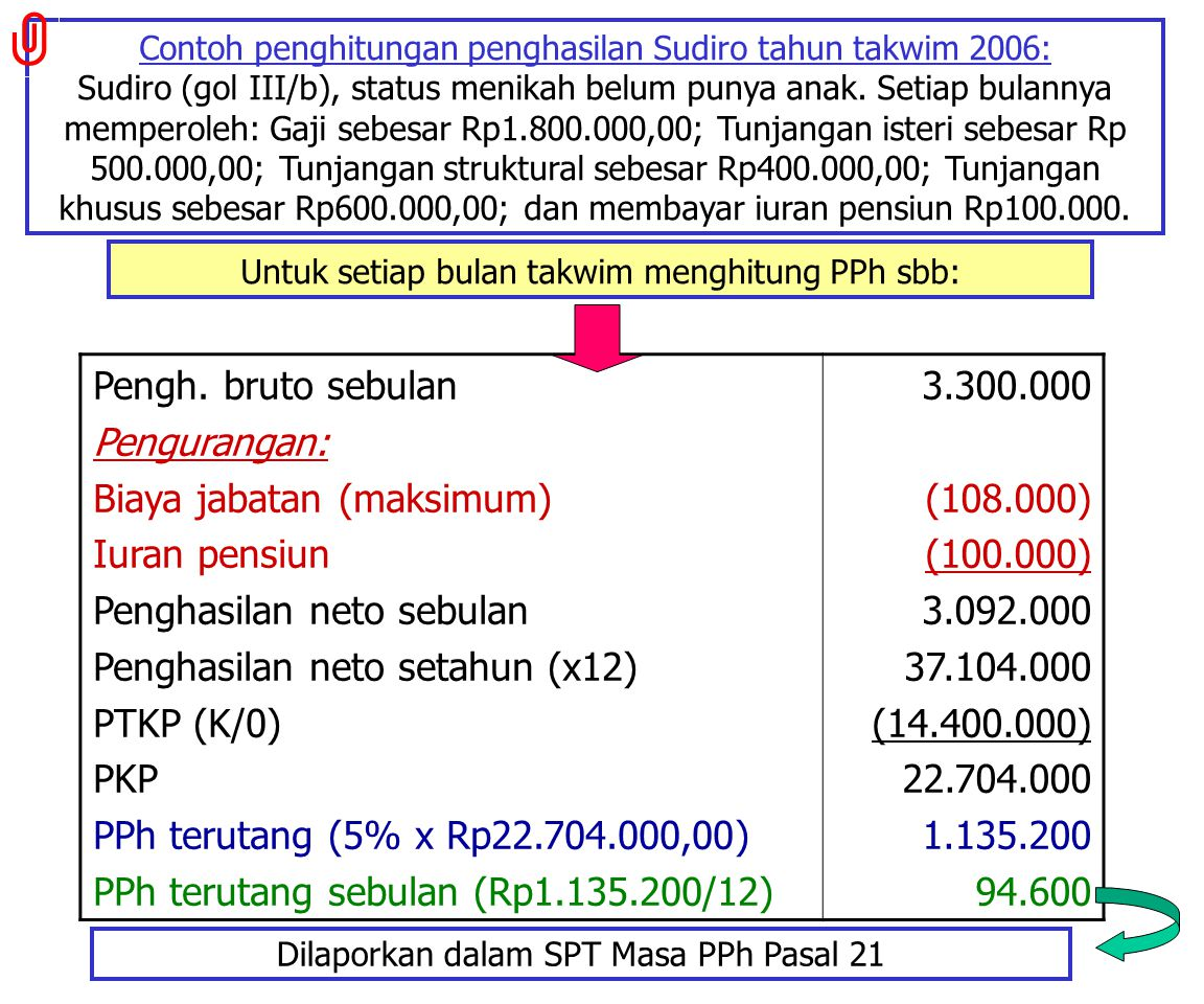 Tarif PPh sesuai Pasal 17 UU PPh Penghasilan:  Sampai dengan Rp25juta=5%  Di atas Rp25juta s.d. Rp50juta=10%  Di atas Rp50juta s.d. Rp100juta=15% 