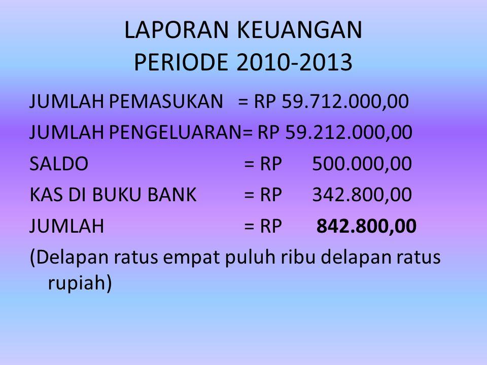 HASIL KEGIATAN MGMP 1.Kompetensi dan wawasan guru meningkat 2.Juara I tingkat Nasional tahun 2013 lomba Debat Bahasa Indonesia 3.Hasil Ujian Nasional Jakarta Pusat meningkat dari peringkat 4 menjadi peringkat 2 tingkat DKI