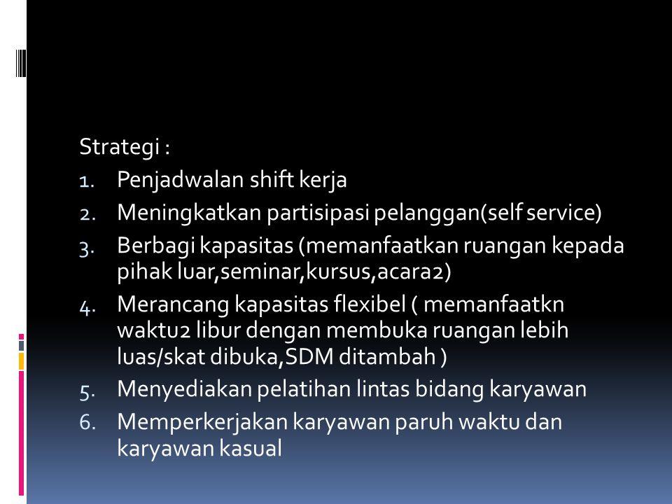 Strategi : 1. Penjadwalan shift kerja 2. Meningkatkan partisipasi pelanggan(self service) 3. Berbagi kapasitas (memanfaatkan ruangan kepada pihak luar