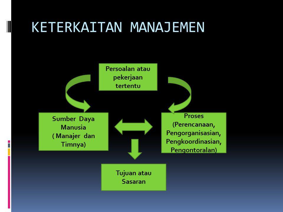 Proses (Perencanaan, Pengorganisasian, Pengkoordinasian, Pengontoralan) Sumber Daya Manusia ( Manajer dan Timnya) Persoalan atau pekerjaan tertentu Tu
