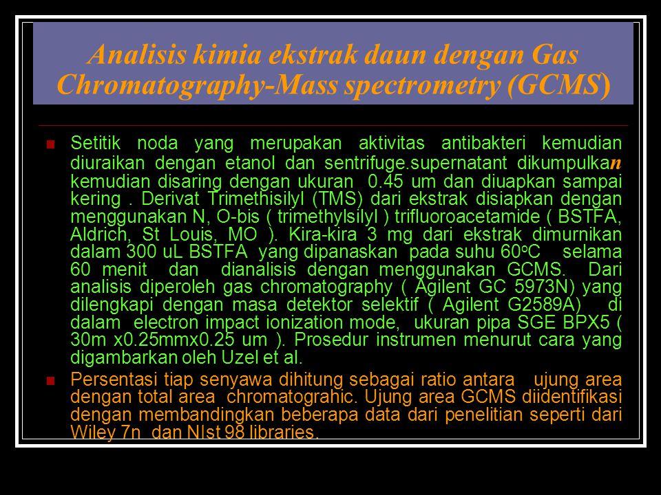 Analisis kimia ekstrak daun dengan Gas Chromatography-Mass spectrometry (GCMS ) Setitik noda yang merupakan aktivitas antibakteri kemudian diuraikan dengan etanol dan sentrifuge.supernatant dikumpulka n kemudian disaring dengan ukuran 0.45 um dan diuapkan sampai kering.