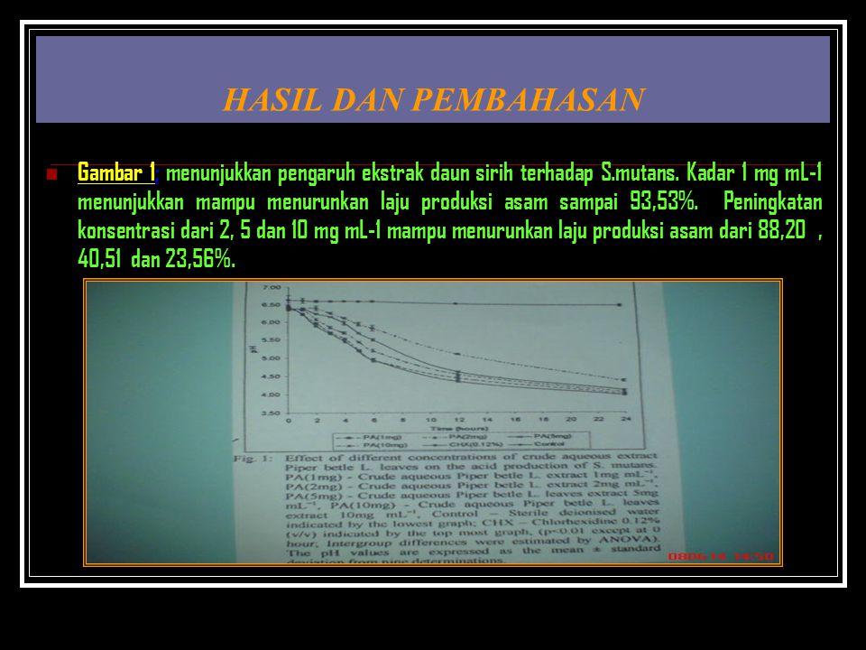HASIL DAN PEMBAHASAN Gambar 1; menunjukkan pengaruh ekstrak daun sirih terhadap S.mutans. Kadar 1 mg mL-1 menunjukkan mampu menurunkan laju produksi a