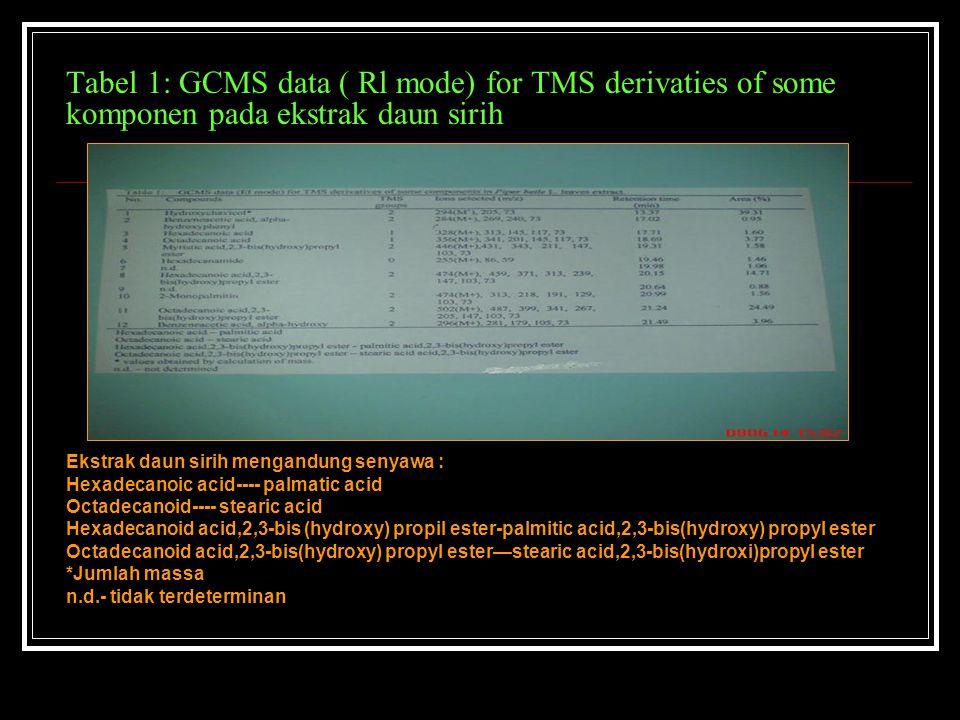 Tabel 1: GCMS data ( Rl mode) for TMS derivaties of some komponen pada ekstrak daun sirih Ekstrak daun sirih mengandung senyawa : Hexadecanoic acid---