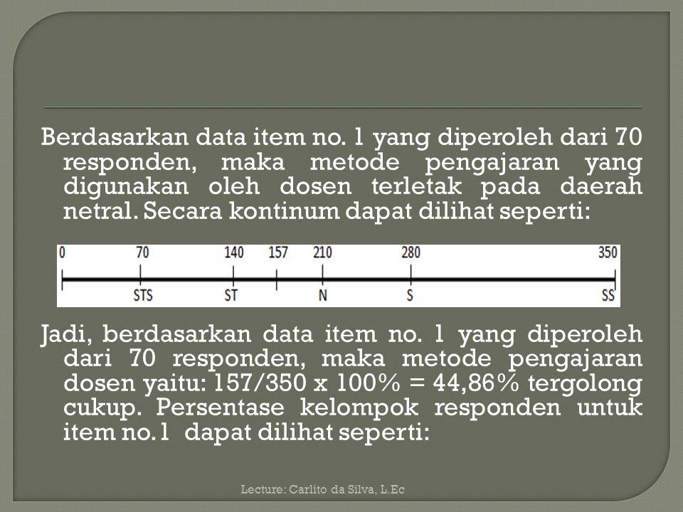 Jumlah skor untuk 2 orang menjawab (5): 2 x 5 = 10 Jumlah skor untuk 8 orang menjawab (4): 8 x 4 = 32 Jumlah skor untuk 15 orang menjawab (3): 15 x 3 = 45 Jumlah skor untuk 25 orang menjawab (2): 25 x 2 = 50 Jumlah skor untuk 20 orang menjawab (1); 20 x 1 = 20 jumlah: 157 Jumlah skor ideal untuk item no.1 (skor tertinggi) = 5 x 70 = 350 (SS) Jumlah skor terendah = 1 x 70 = 70 (STS) Lecture: Carlito da Silva, L.Ec