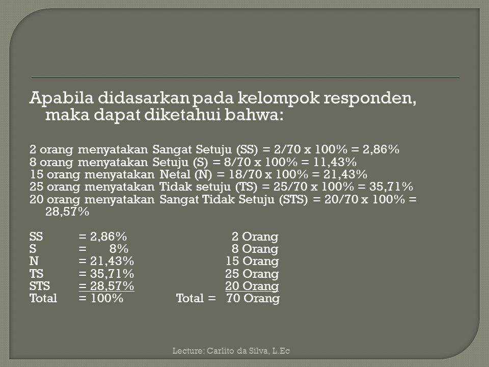 Keterangan: kriteria interpretasi skor Angka 0% - 20%: Sangat Lemah Angka21%-40%: Lemah Angka41%-60%: Cukup Angkah61%-80%: Kuat Angka81%-100%: Sangat Kuat Lecture: Carlito da Silva, L.Ec