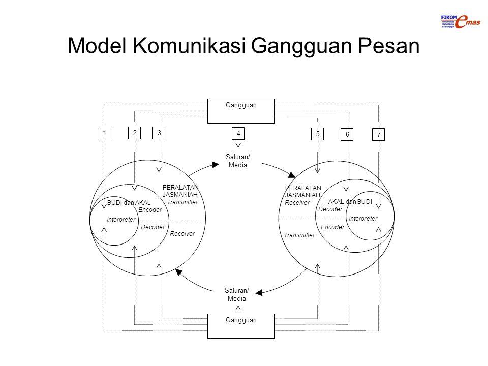 Model Komunikasi Gangguan Pesan Encoder Transmitter Receiver Decoder Interpreter BUDI dan AKAL PERALATAN JASMANIAH Transmitter Receiver AKAL dan BUDI