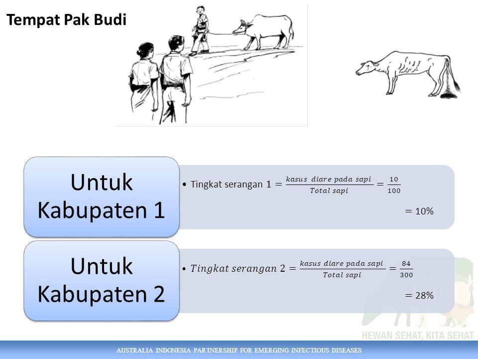 AUSTRALIA INDONESIA PARTNERSHIP FOR EMERGING INFECTIOUS DISEASES Untuk Kabupaten 1 Untuk Kabupaten 2 Tempat Pak Budi