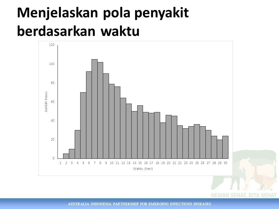 AUSTRALIA INDONESIA PARTNERSHIP FOR EMERGING INFECTIOUS DISEASES Menjelaskan pola penyakit berdasarkan waktu