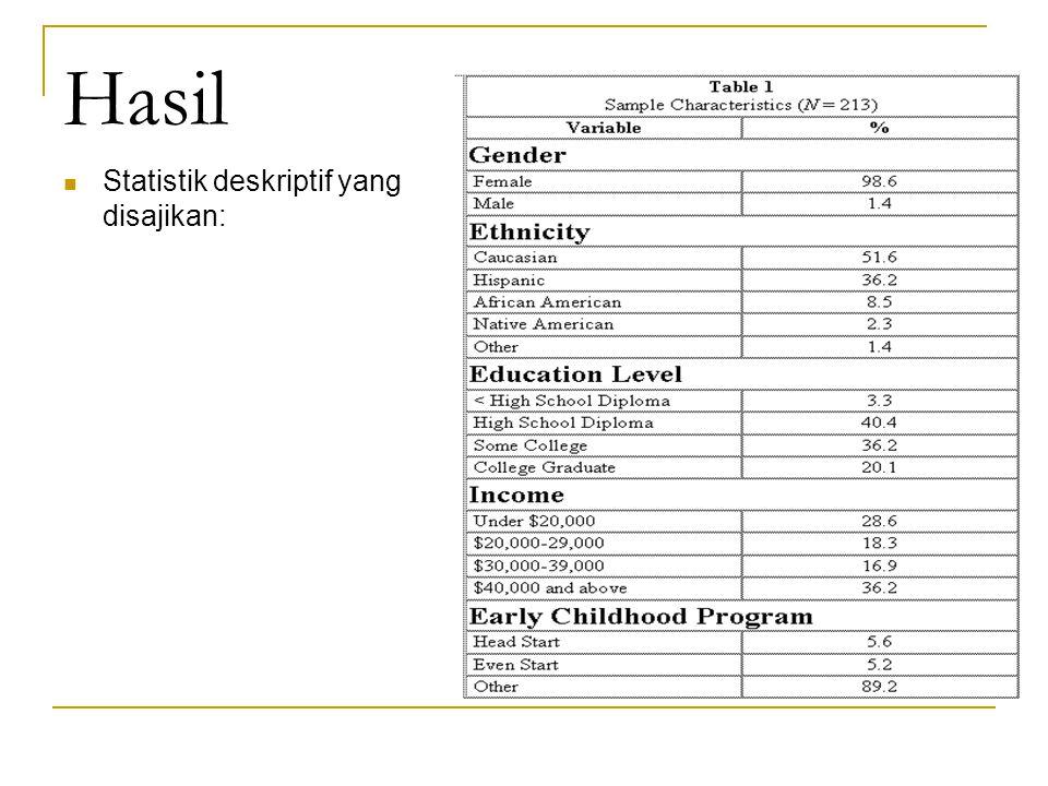 Hasil Statistik deskriptif yang disajikan: