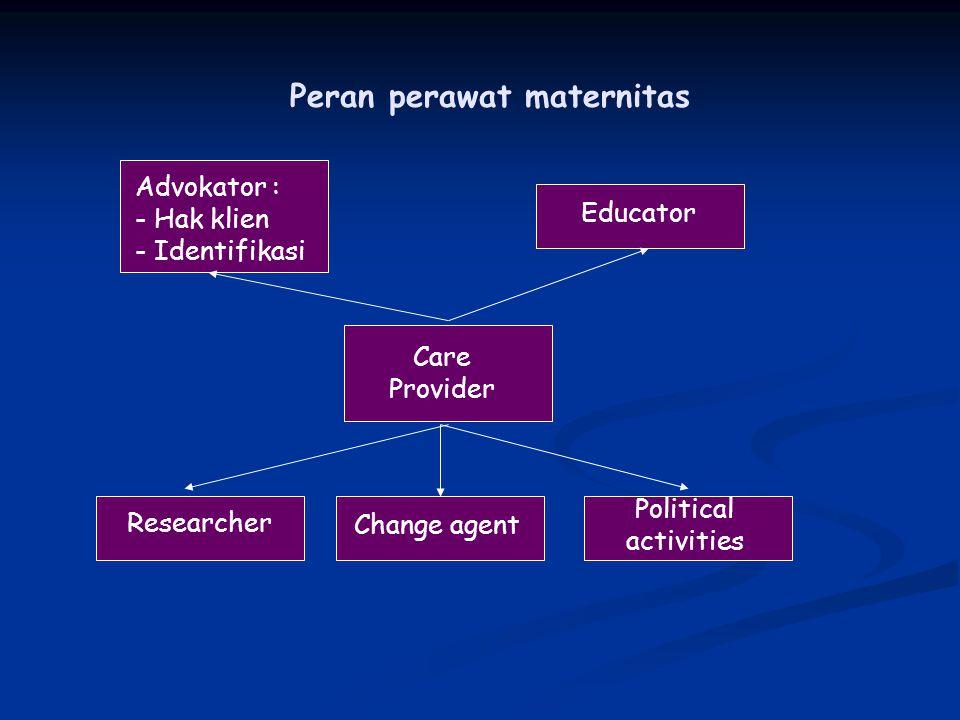 Peran perawat maternitas Advokator : - Hak klien - Identifikasi Educator Care Provider Researcher Change agent Political activities