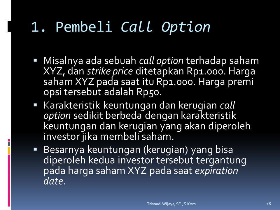 1. Pembeli Call Option  Misalnya ada sebuah call option terhadap saham XYZ, dan strike price ditetapkan Rp1.000. Harga saham XYZ pada saat itu Rp1.00