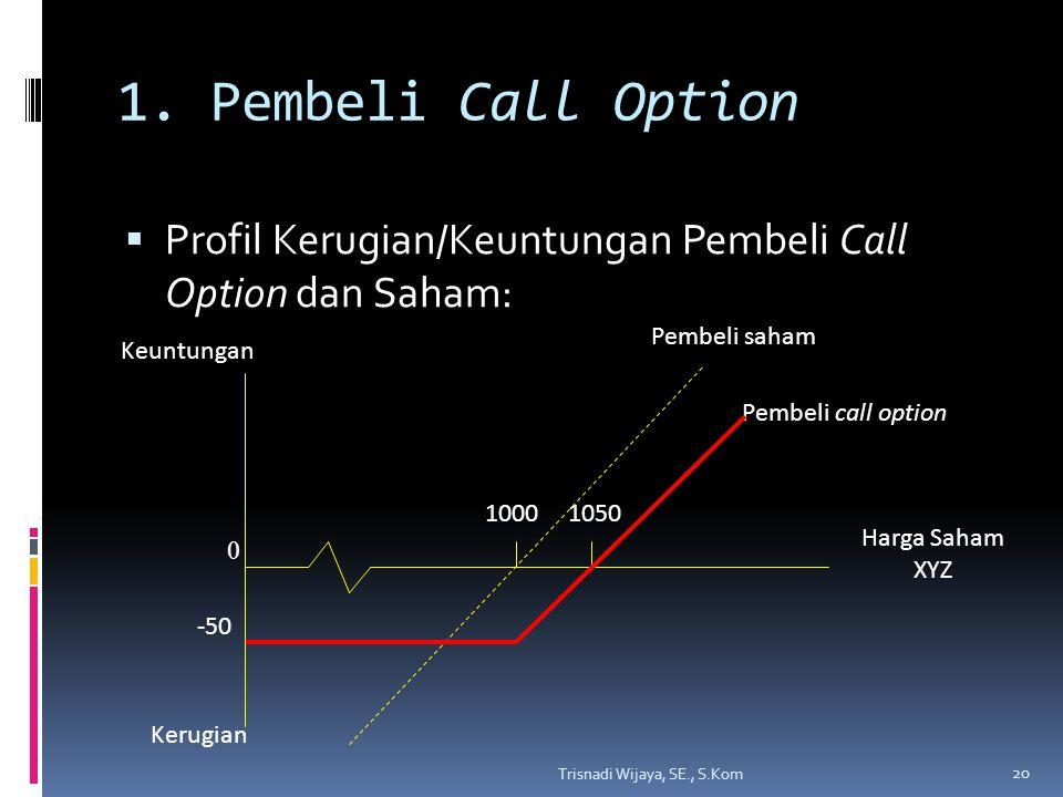 1. Pembeli Call Option  Profil Kerugian/Keuntungan Pembeli Call Option dan Saham: Trisnadi Wijaya, SE., S.Kom 20 Pembeli saham 0 -50 Pembeli call opt