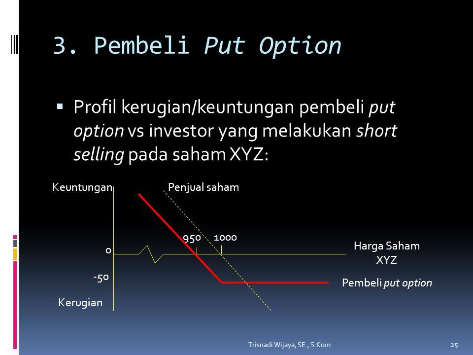 3. Pembeli Put Option  Profil kerugian/keuntungan pembeli put option vs investor yang melakukan short selling pada saham XYZ: Trisnadi Wijaya, SE., S