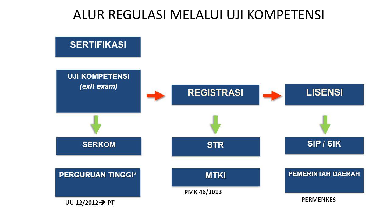 ALUR REGULASI MELALUI UJI KOMPETENSI SERTIFIKASI UJI KOMPETENSI (exit exam) UJI KOMPETENSI (exit exam) REGISTRASIREGISTRASI LISENSILISENSI STRSTR SIP