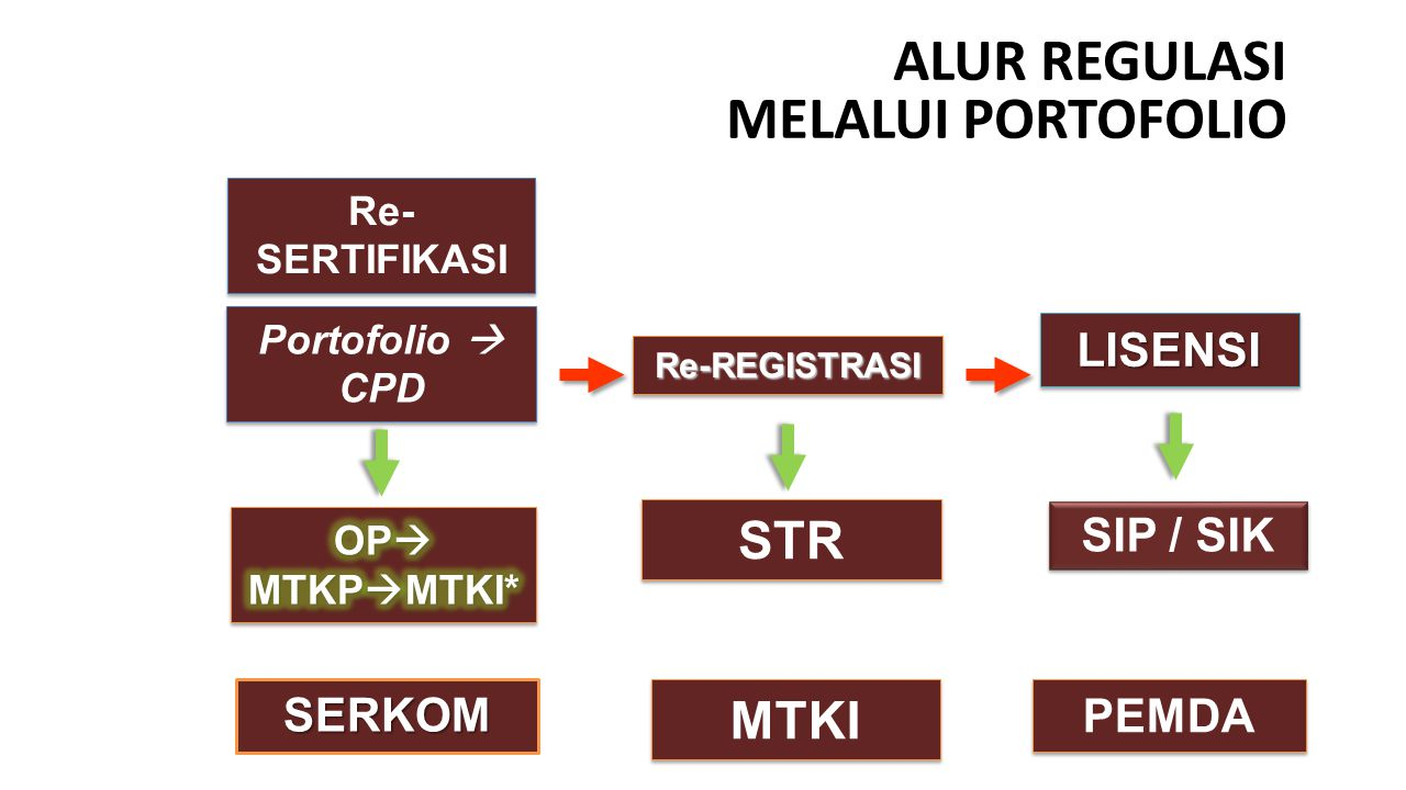 ALUR REGULASI MELALUI PORTOFOLIO Re- SERTIFIKASI Portofolio  CPD Re-REGISTRASIRe-REGISTRASI LISENSILISENSI STR SIP / SIK SERKOM MTKI PEMDA