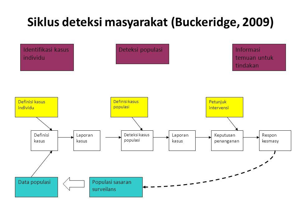 Siklus deteksi masyarakat (Buckeridge, 2009) Identifikasi kasus individu Informasi temuan untuk tindakan Definisi kasus individu Keputusan penanganan