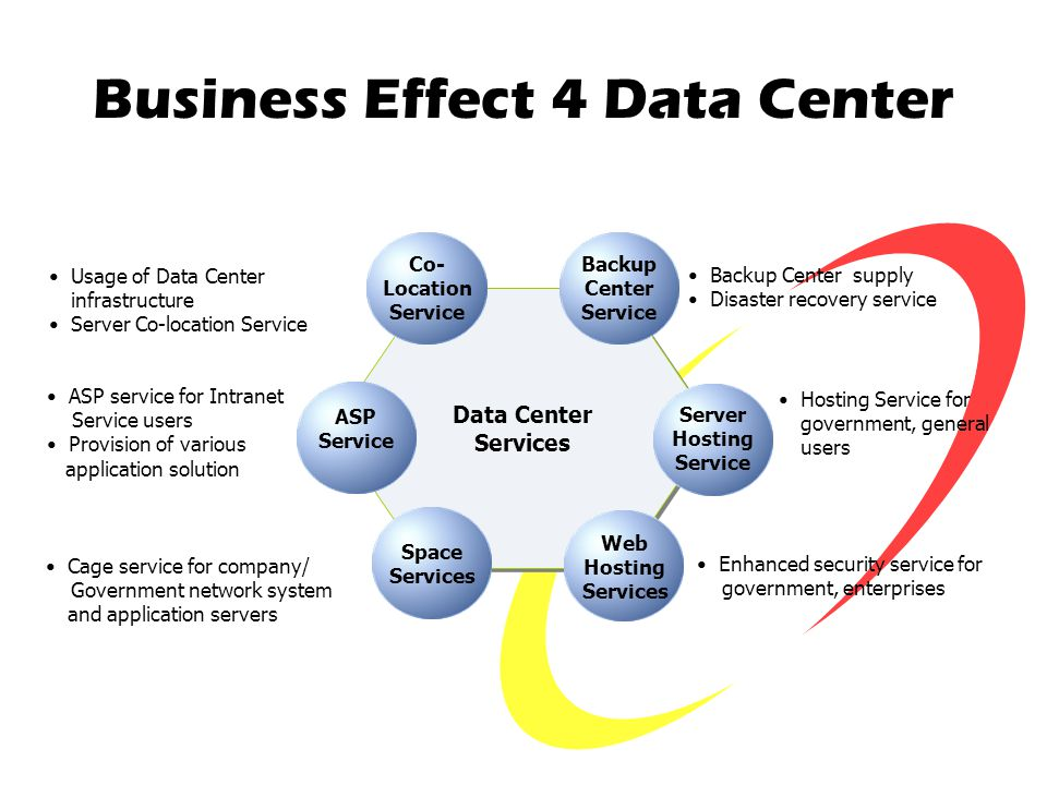 Business Effect 4 Data Center Data Center Services Data Center Services Server Hosting Service Co- Location Service Backup Center Service Hosting Service for government, general users Enhanced security service for government, enterprises Web Hosting Services ASP Service Usage of Data Center infrastructure Server Co-location Service Backup Center supply Disaster recovery service ASP service for Intranet Service users Provision of various application solution Cage service for company/ Government network system and application servers Space Services