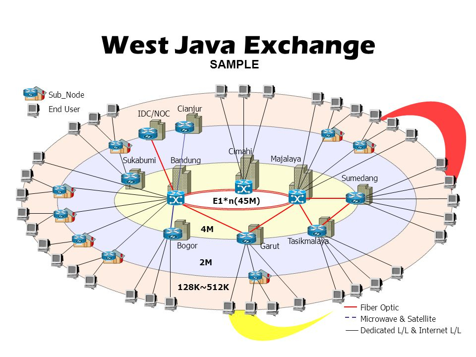 West Java Exchange Bandung Cimahi Majalaya Sumedang Tasikmalaya Garut Bogor Sukabumi IDC/NOC 4M 2M 128K~512K E1*n(45M) Sub_Node End User Fiber Optic Microwave & Satellite Dedicated L/L & Internet L/L Cianjur SAMPLE