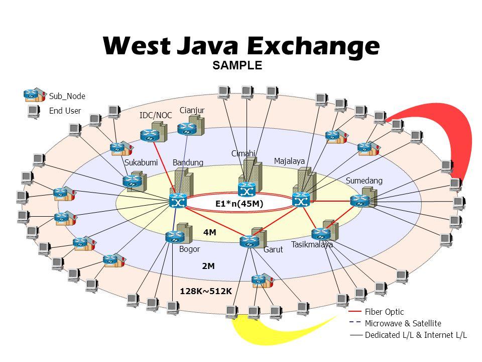 West Java Exchange Bandung Cimahi Majalaya Sumedang Tasikmalaya Garut Bogor Sukabumi IDC/NOC 4M 2M 128K~512K E1*n(45M) Sub_Node End User Fiber Optic M