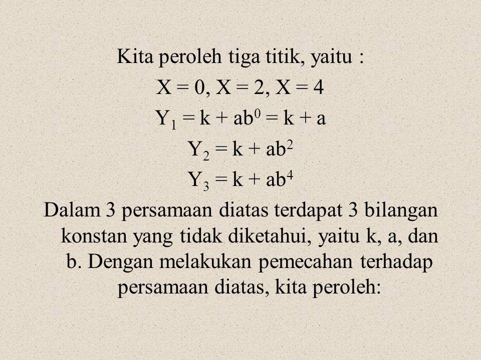 Kita peroleh tiga titik, yaitu : X = 0, X = 2, X = 4 Y 1 = k + ab 0 = k + a Y 2 = k + ab 2 Y 3 = k + ab 4 Dalam 3 persamaan diatas terdapat 3 bilangan
