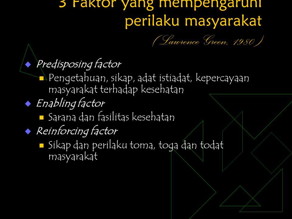 3 Faktor yang mempengaruhi perilaku masyarakat ( Lawrence Green, 1980 )  Predisposing factor Pengetahuan, sikap, adat istiadat, kepercayaan masyaraka