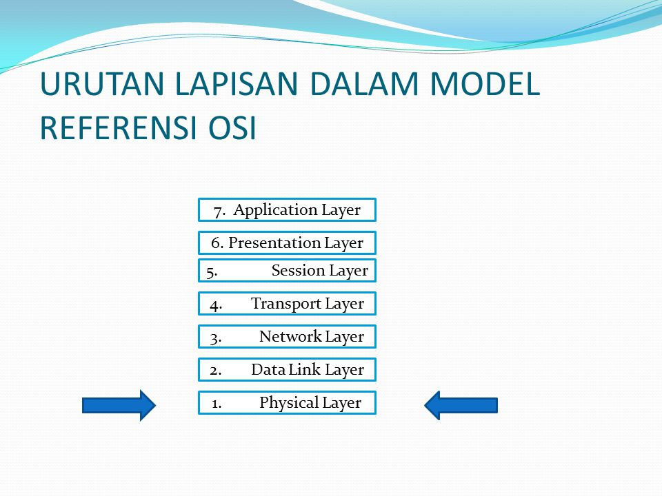 URUTAN LAPISAN DALAM MODEL REFERENSI OSI 7. Application Layer 6. Presentation Layer 5. Session Layer 4. Transport Layer 3. Network Layer 2. Data Link