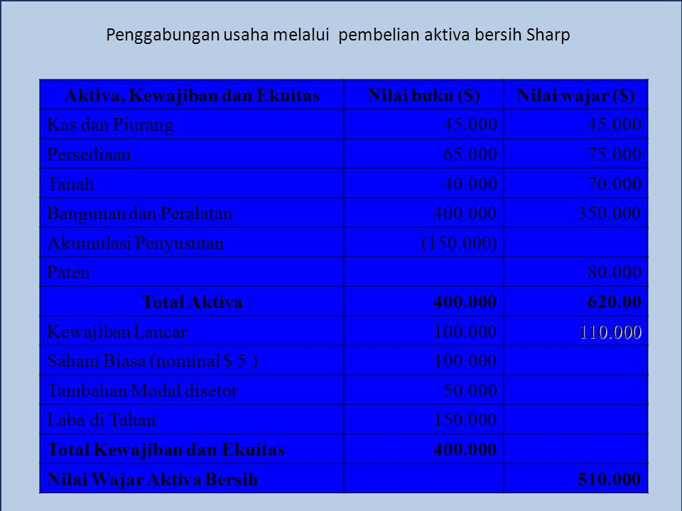 Penggabungan usaha melalui pembelian aktiva bersih Sharp Aktiva, Kewajiban dan EkuitasNilai buku ($)Nilai wajar ($) Kas dan Piurang45.000 Persediaan65