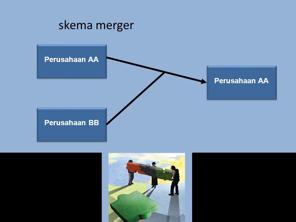 skema merger Perusahaan AA Perusahaan BB Perusahaan AA Perusahaan AA