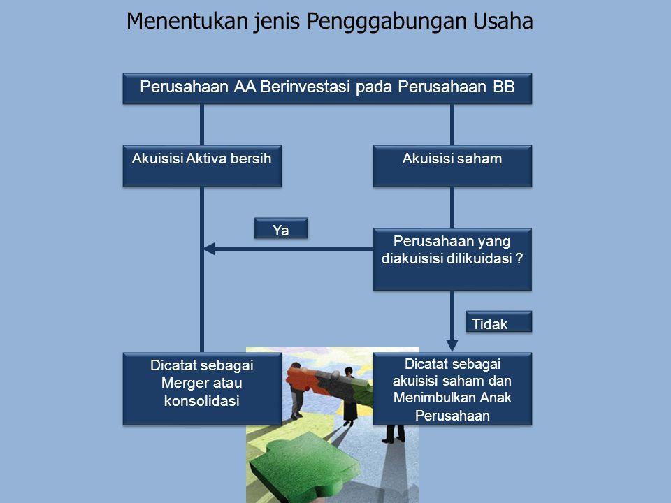 Menentukan jenis Pengggabungan Usaha Perusahaan AA Berinvestasi pada Perusahaan BB Akuisisi Aktiva bersih Akuisisi saham Dicatat sebagai akuisisi saha