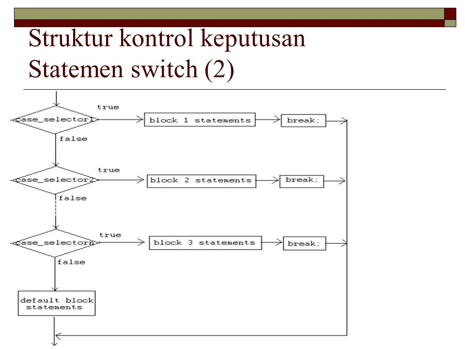 Struktur kontrol keputusan Statemen switch (2)