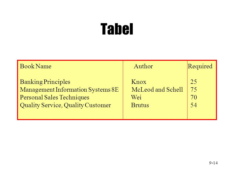 Tabel Book Name Author Required Banking Principles Knox 25 Management Information Systems 8E McLeod and Schell 75 Personal Sales Techniques Wei 70 Qua
