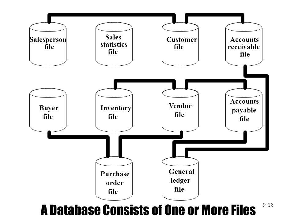Salesperson file Sales statistics file Customer file Accounts receivable file Buyer file Inventory file Vendor file Accounts payable file Purchase ord