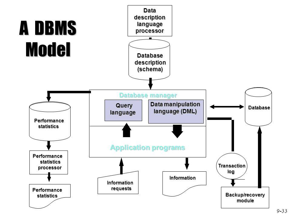 Datadescriptionlanguageprocessor Database manager Query Querylanguage Data manipulation language (DML) Application programs Databasedescription(schema