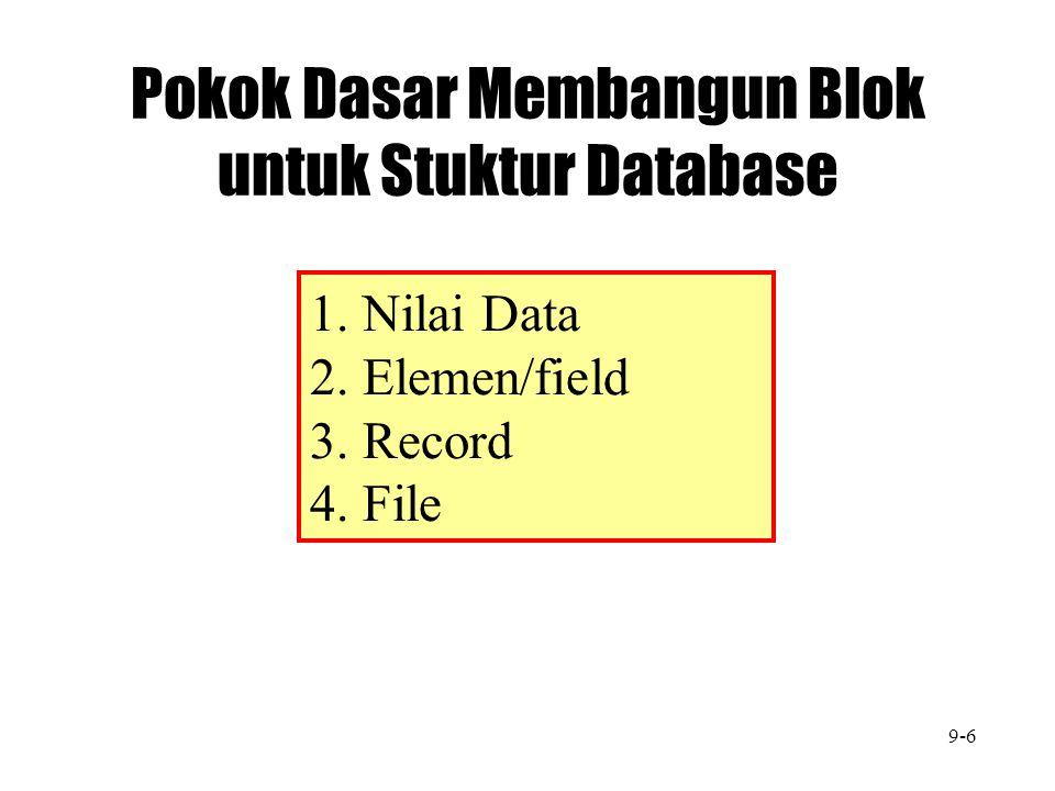 Pokok Dasar Membangun Blok untuk Stuktur Database 1. Nilai Data 2. Elemen/field 3. Record 4. File 9-6