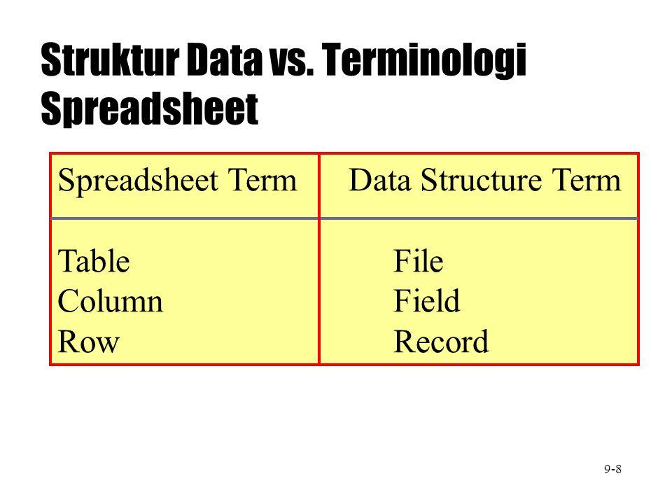 Struktur Data vs. Terminologi Spreadsheet Spreadsheet Term Data Structure Term TableFile ColumnField RowRecord 9-8