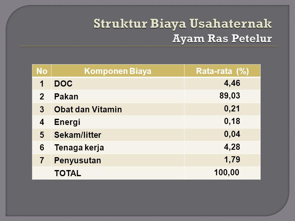 NoKomponen BiayaRata-rata (%) 1DOC 4,46 2Pakan 89,03 3Obat dan Vitamin 0,21 4Energi 0,18 5Sekam/litter 0,04 6Tenaga kerja 4,28 7Penyusutan 1,79 TOTAL
