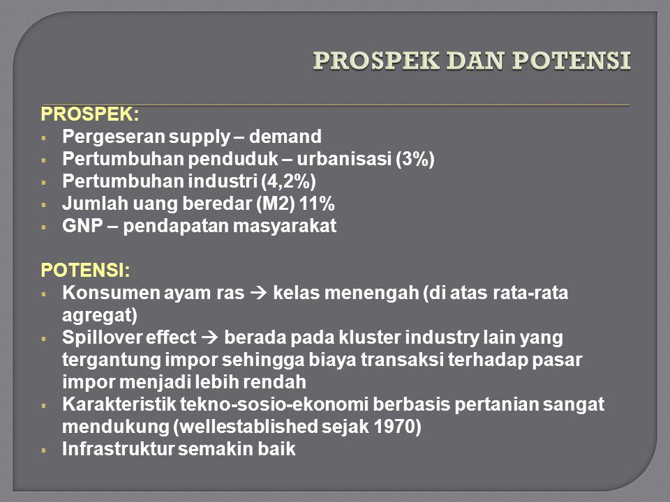 PROSPEK:  Pergeseran supply – demand  Pertumbuhan penduduk – urbanisasi (3%)  Pertumbuhan industri (4,2%)  Jumlah uang beredar (M2) 11%  GNP – pe